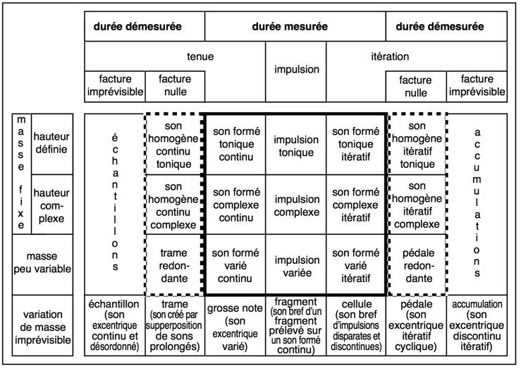 Tableaux descriptif des objets sonores de Pierre Schaeffer