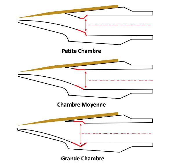Schémas de coupes de becs de saxophones montrant différentes tailles de chambre
