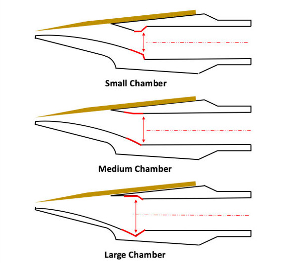 Scheme of different saxophone mouthpiece chamber sizes