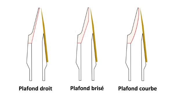 Principales géométries pour les plafonds de becs de saxophone