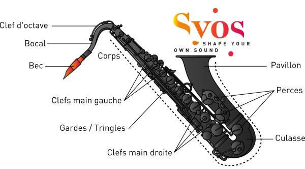 Schéma Syos d'un Saxophone