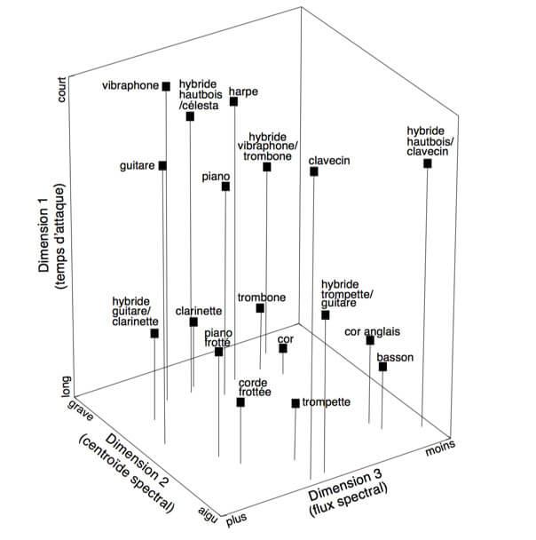 McAdams multidimensionnal timbre space
