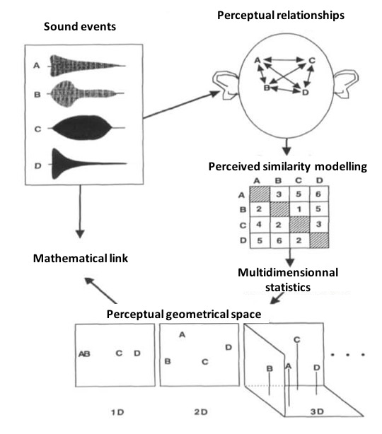 Psychoacoustic multidimensionnal scaling scheme