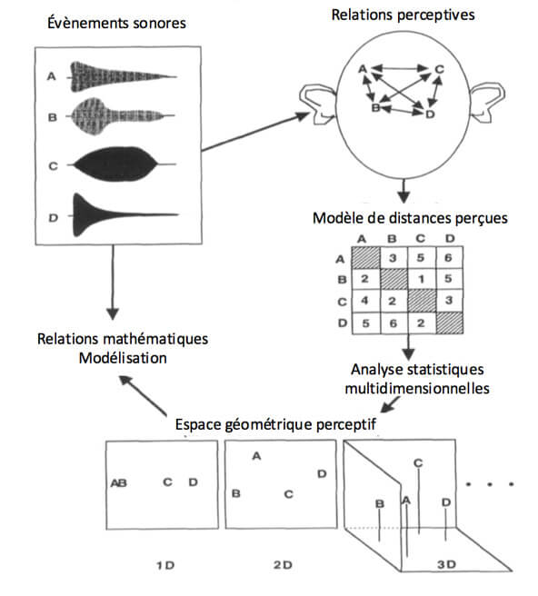analyse psychoacoustique multidimensionnelle