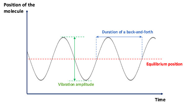 Sound wave sinusoid scheme
