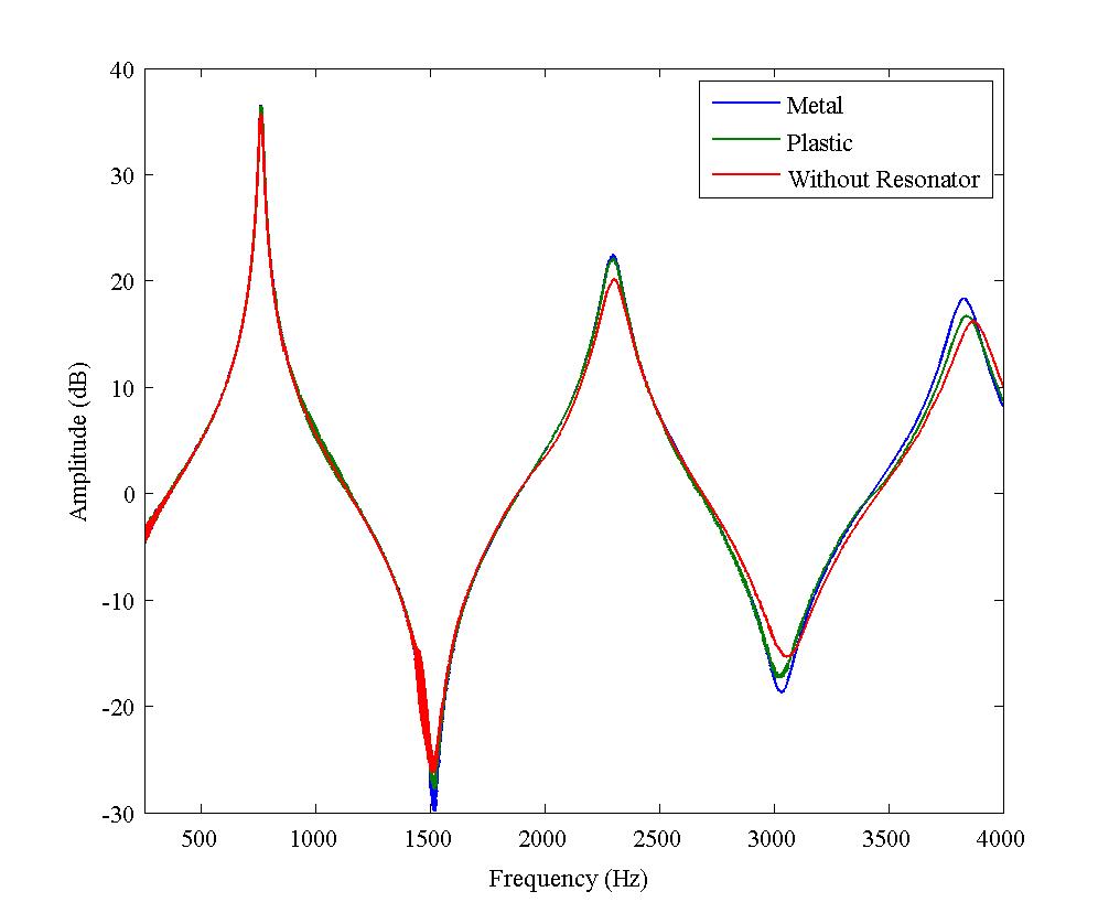Impedance acoustique du tuyau du saxophone pour une distance de 5 mm