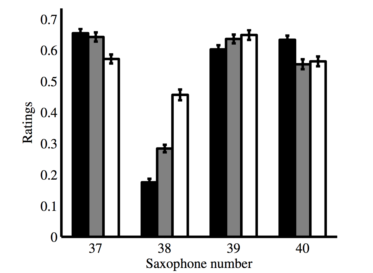 Average ratings of the brightness (in black), ease of playing (in grey) and evenness (in white) for the four saxophones.