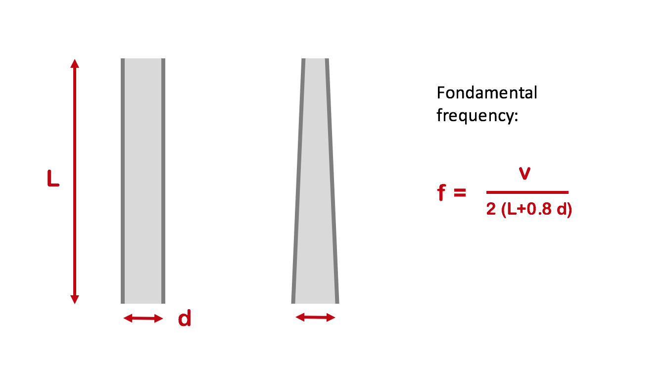 Fundamental frequency of an open pipe and a cone