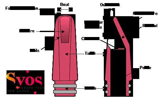 Schéma montrant l'anatomie d'un bec de clarinette