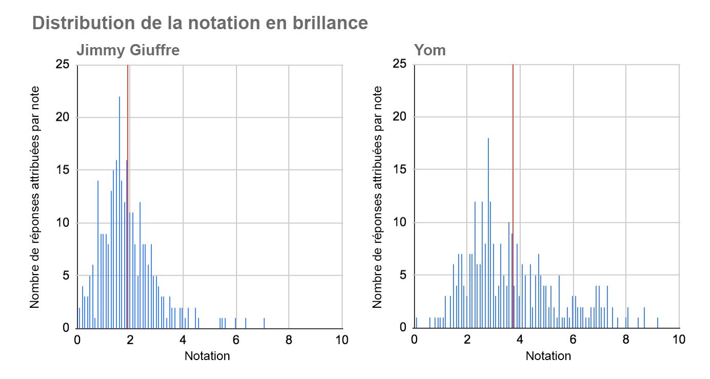 comparaison de la distribution des notes attribuées à Jimmy Giuffre et à Yom