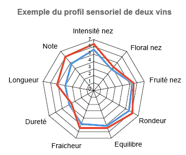 exemples de profils sensoriels de deux vins suivant quelques descripteurs