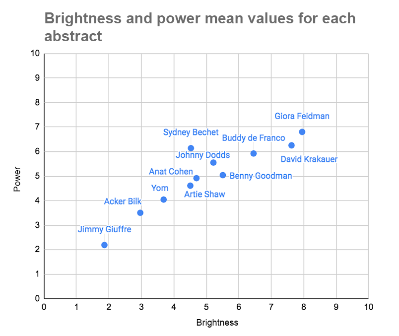 scoring of extracts according to brightness and power