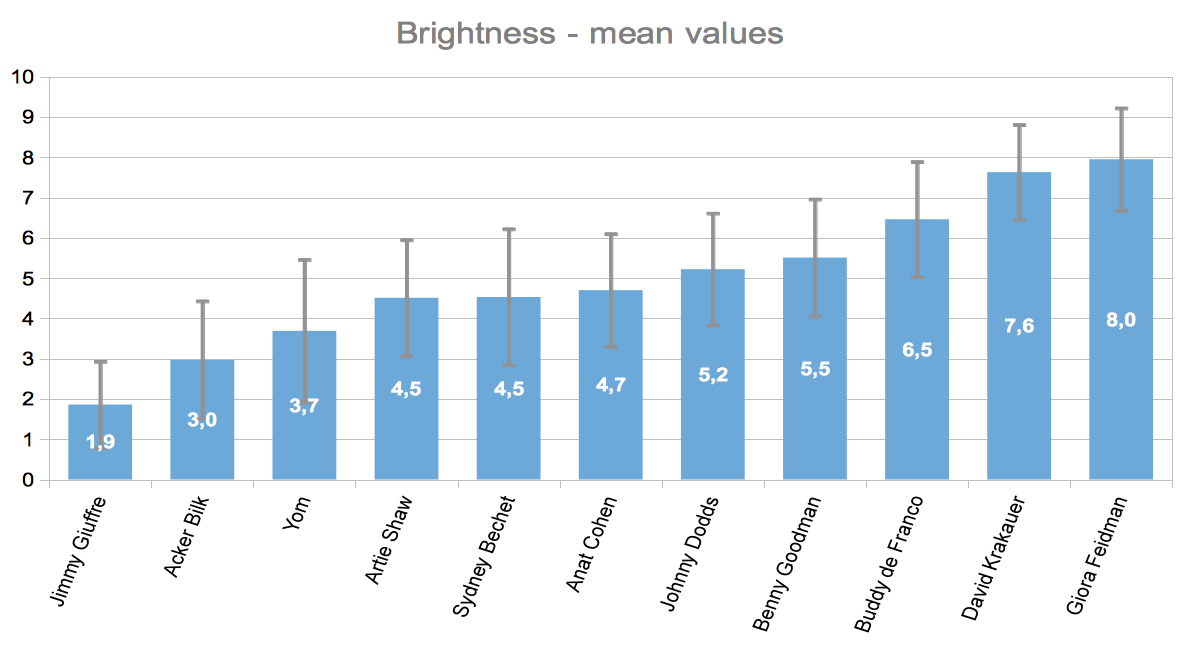 average brightness ratings per excerpt