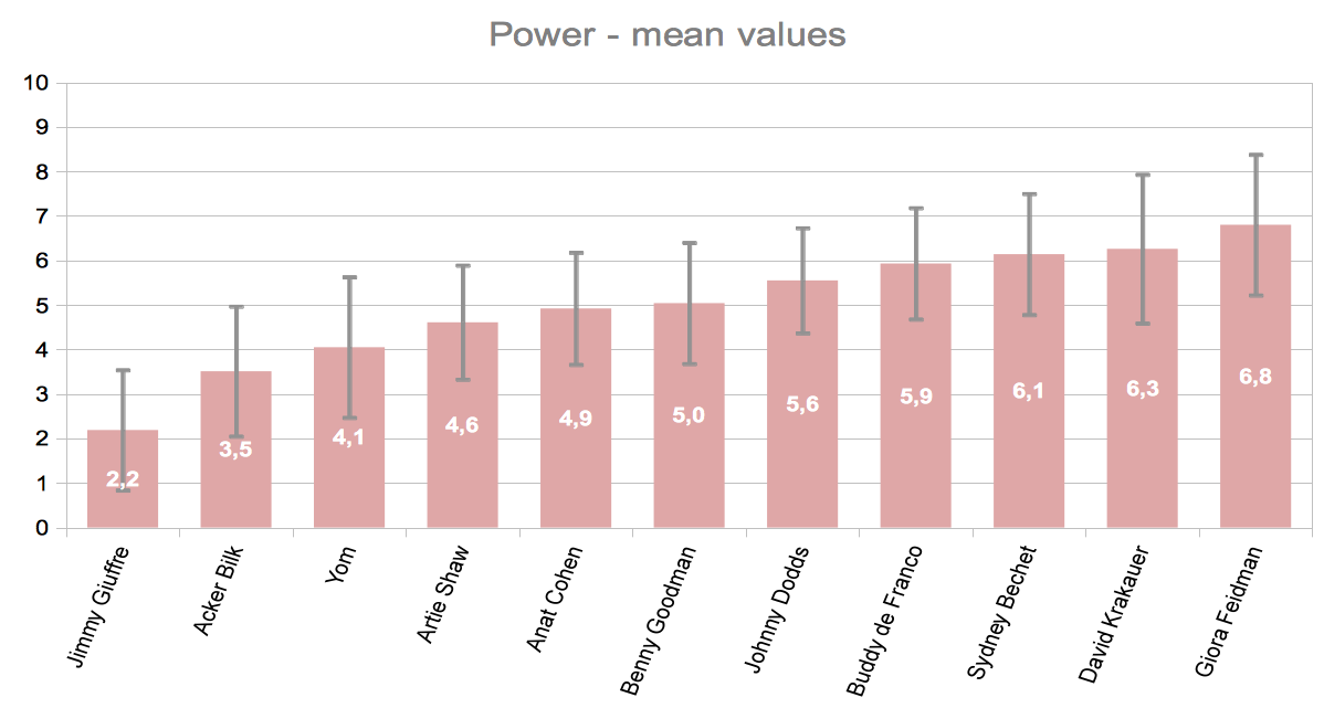 average of power ratings per excerpt
