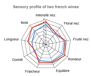 examples of sensory profiles for two wines according to a few descriptors