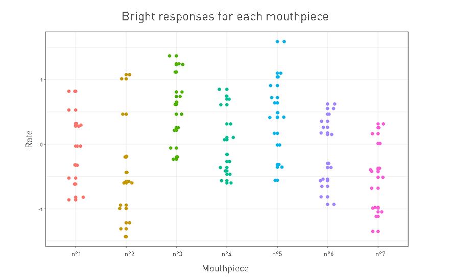 Brightness ratings for each mouthpiece