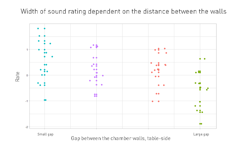 Width of sound rating dependent on the distance between the walls