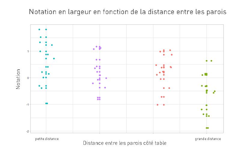 Notation en largeur en fonction de la distance entre paroi