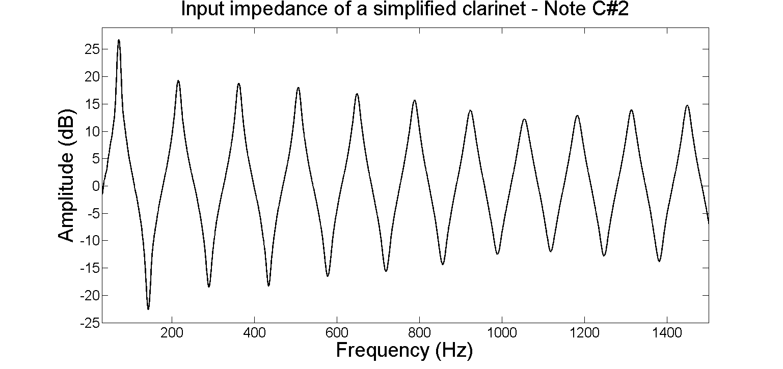 Input impedance of a simplified clarinet - C#2