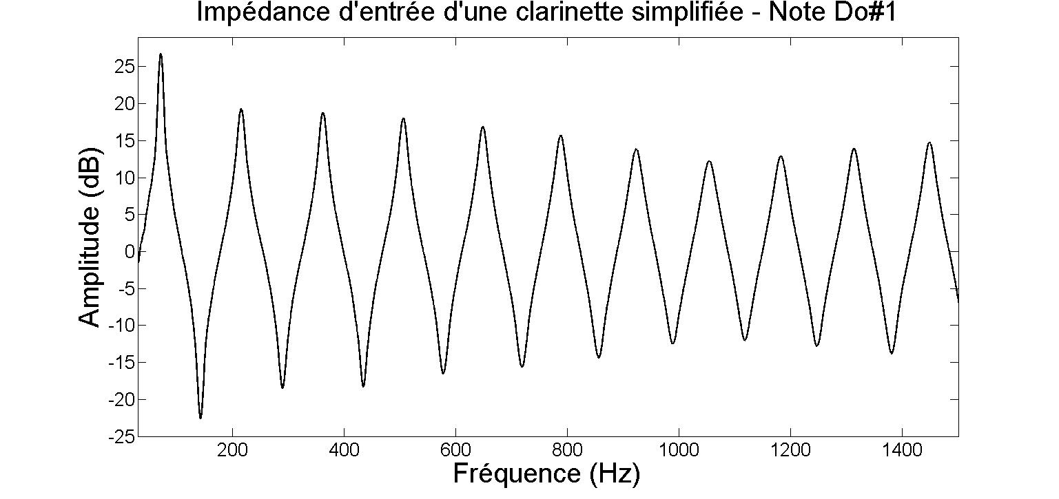 Impédance d'entrée d'une clarinette simplifiée - Note Do#1