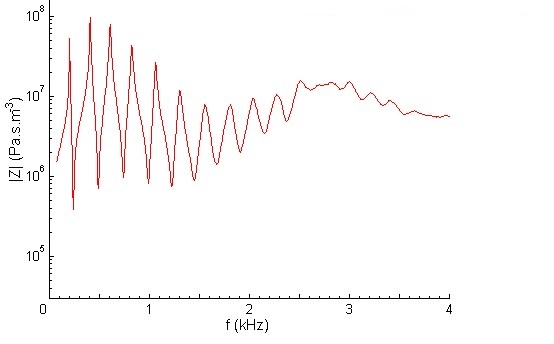 Input impedance of a saxophone - A#3