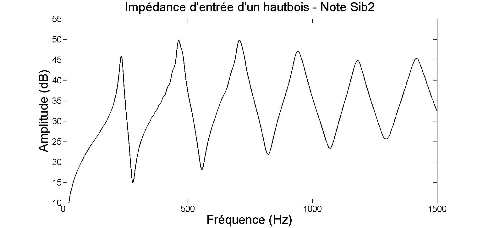 Impédance d'entrée d'un hautbois - note Sib2