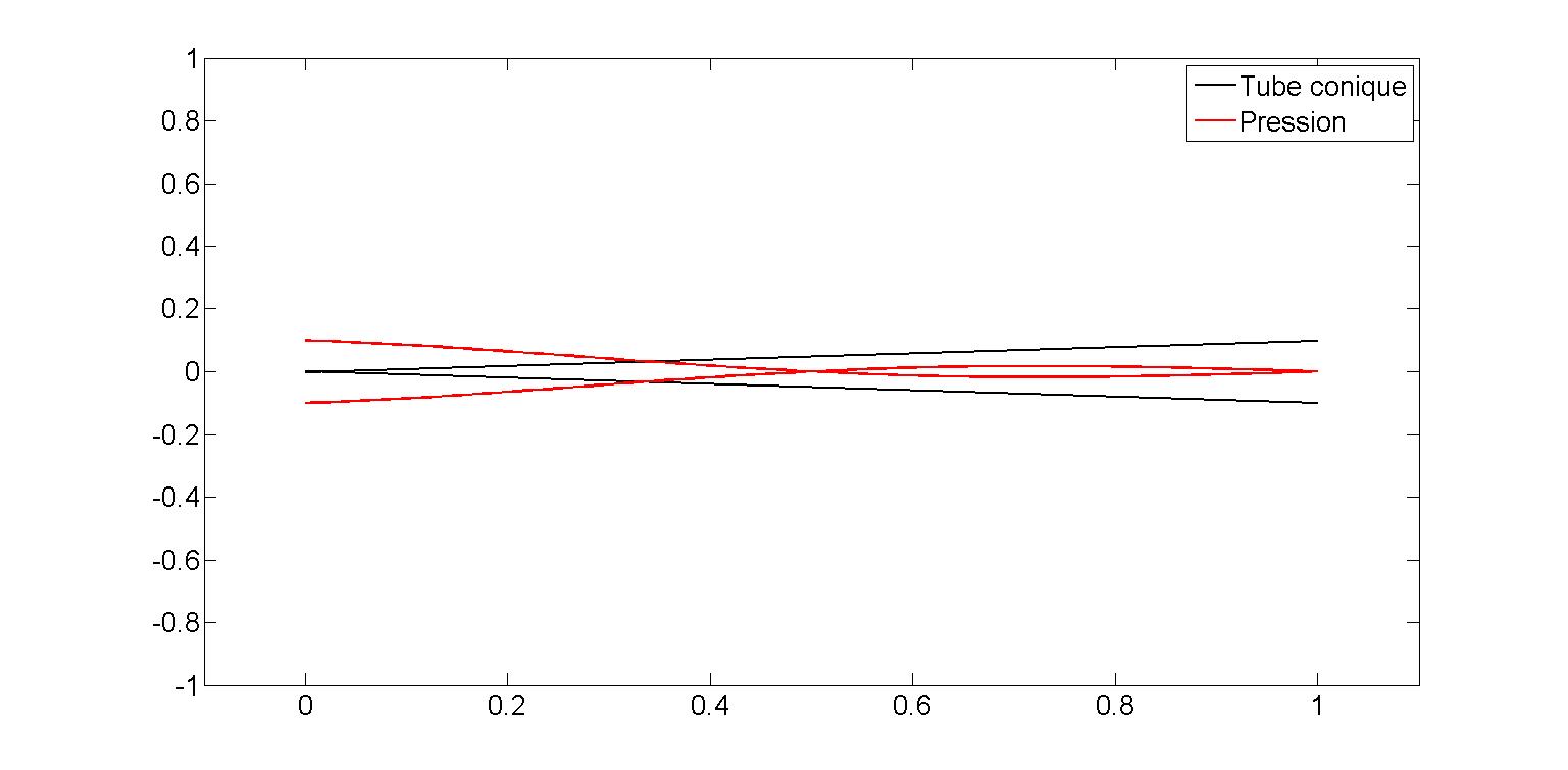 La pression interne d'un hautbois pour sa deuxième résonance